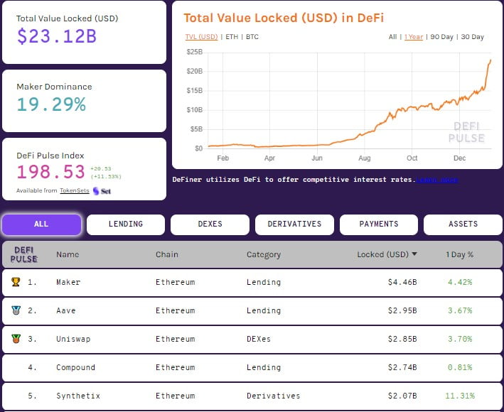 Total Value Locked in DeFi Hits New All-time High of $23.12 Billion 14