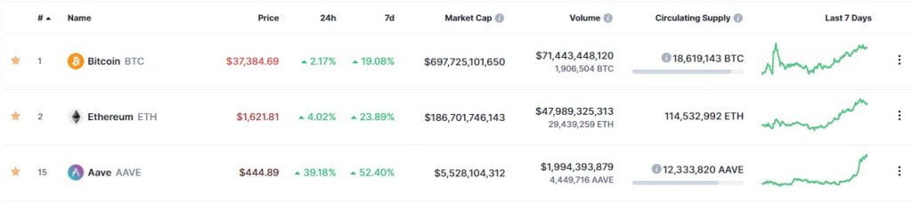 Aave (AAVE) Whales Have Increased by 23% in One Month 15