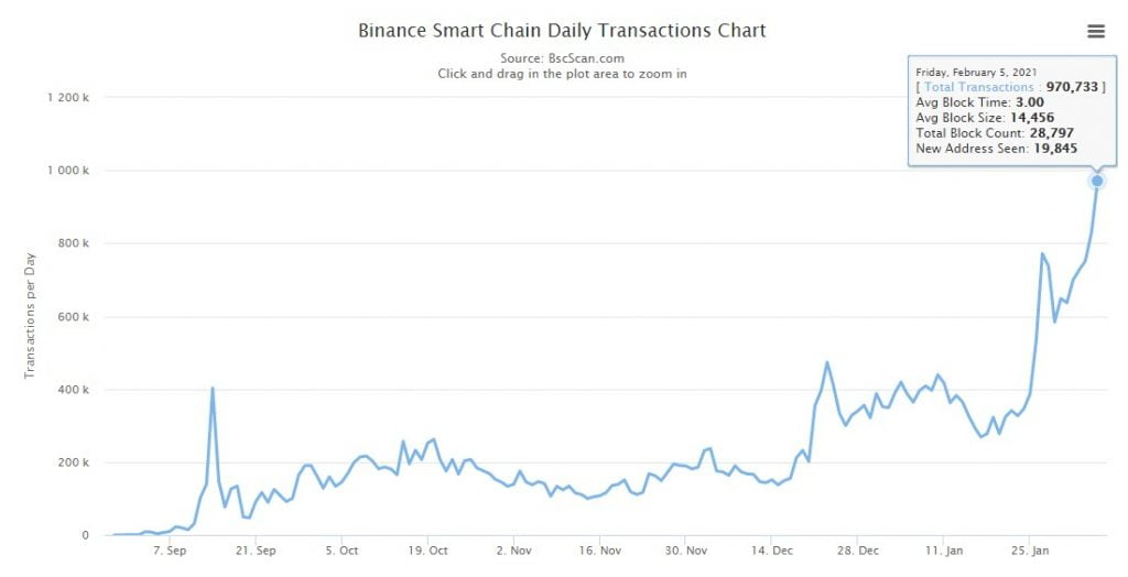 Binance Smart Chain Unique Addresses Exceed 1M as BNB Breaks $75 6