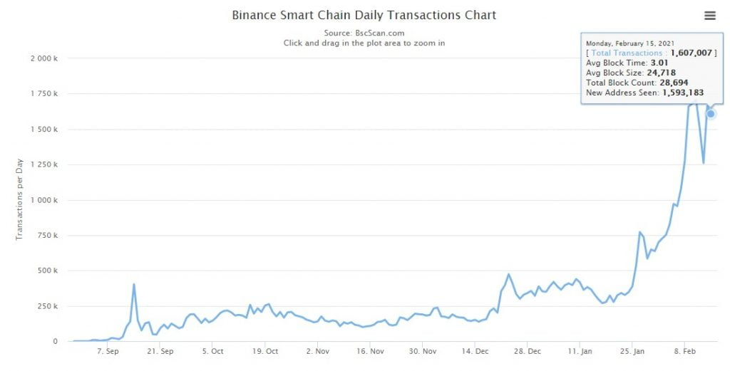 Binance Smart Chain's Daily Transactions Count Exceeds Ethereum's 12
