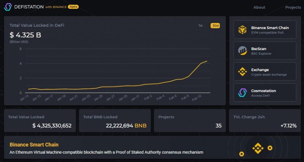 Binance Smart Chain Hits $4.325B in Total Value Locked 17