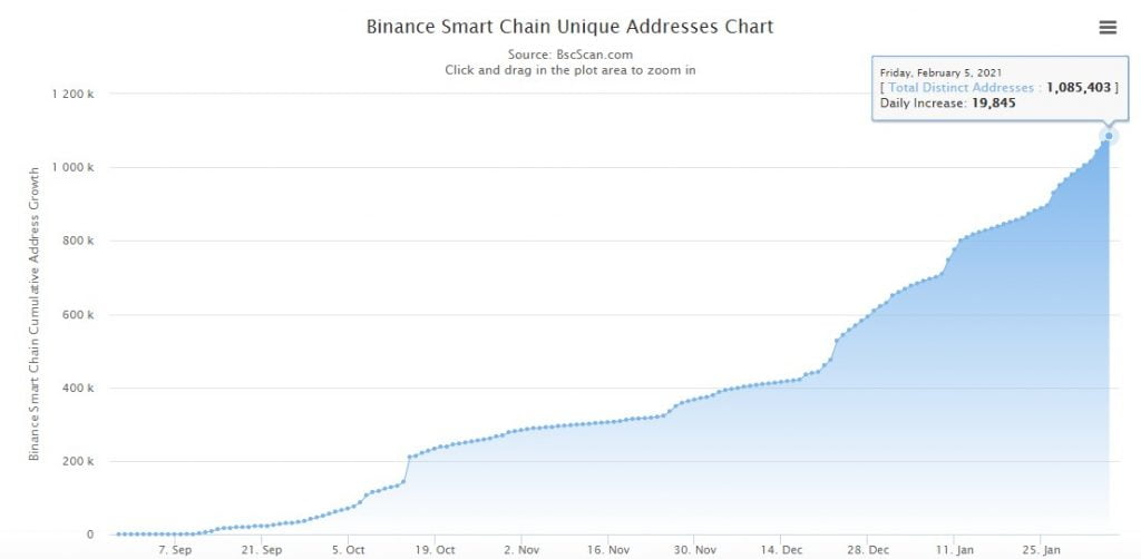 Binance Smart Chain Unique Addresses Exceed 1M as BNB Breaks $75 5