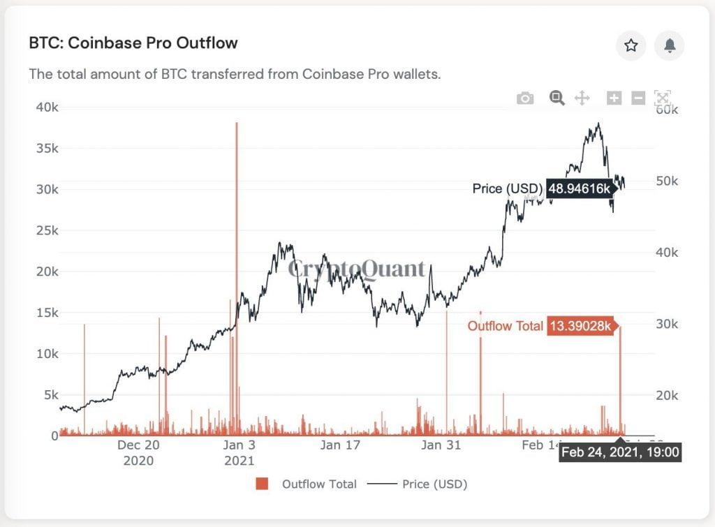 25600 Bitcoin (BTC) d'une valeur de 1,2 milliard de dollars ont quitté Coinbase au cours de la dernière semaine 15