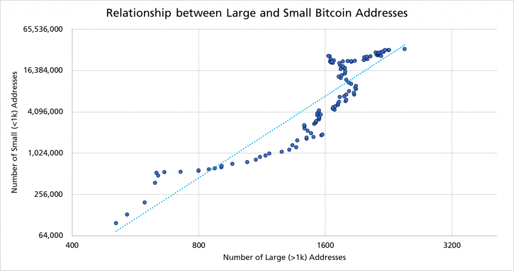 Bitcoin Needs 500 Large Users Holding 1k+ BTC to Reach $140k - Analyst 11