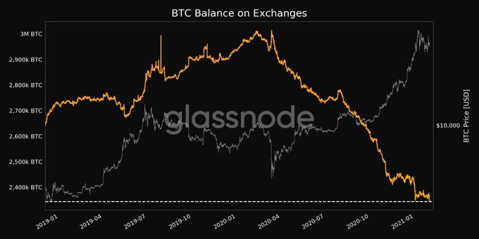 Bitcoin Stored in Exchange Wallets At its Lowest Level in 2.5 Yrs 17