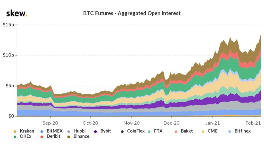 Bitcoin (BTC) Futures Open Interest Hits $14B for the First Time 15