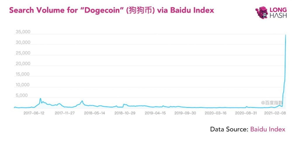 Dogecoin (DOGE) Search Volume on Baidu Explodes to 10x of 2017 Levels 15