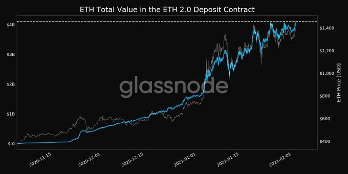 Ethereum Sets New ATH of $1,500 as Amount Staked on ETH 2.0 Hits $4.3B 12