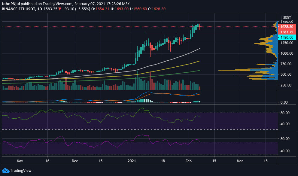 ETH's $1,480 Support Will Be Crucial as CME Ethereum Futures Go Live 17
