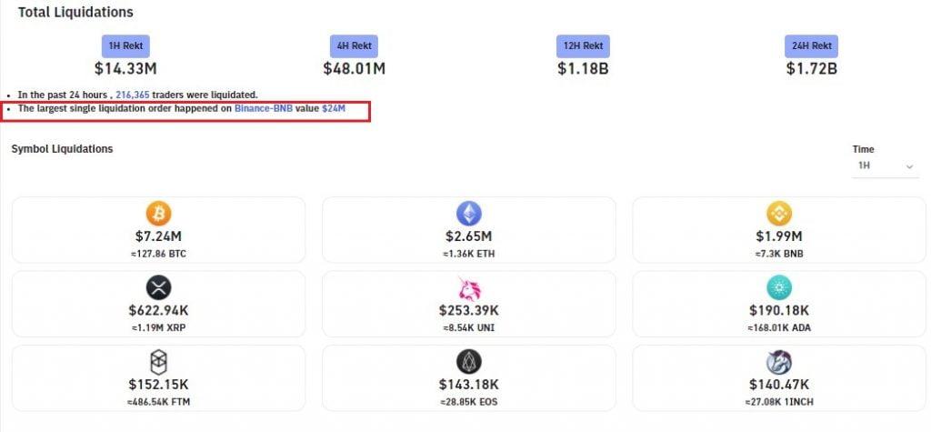 Binance Coin (BNB) Order worth $24M Liquidated in 24hr $1.72B Wipeout 13