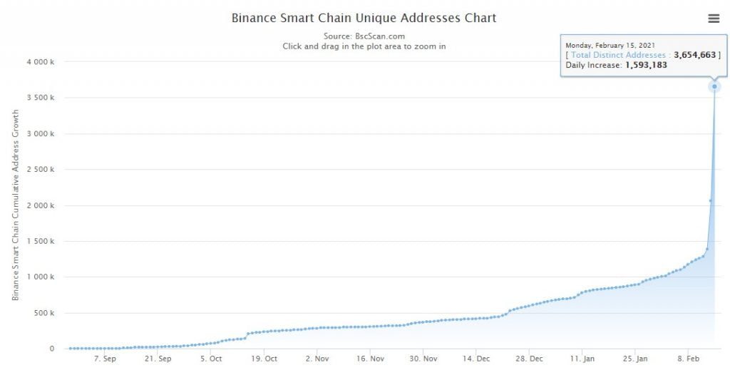 Binance Smart Chain's Daily Transactions Count Exceeds Ethereum's 14