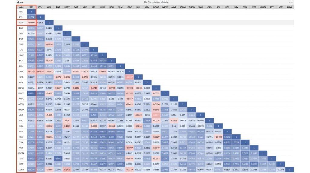 Корреляция Кардано с BTC за последние 30 дней стала отрицательной 13