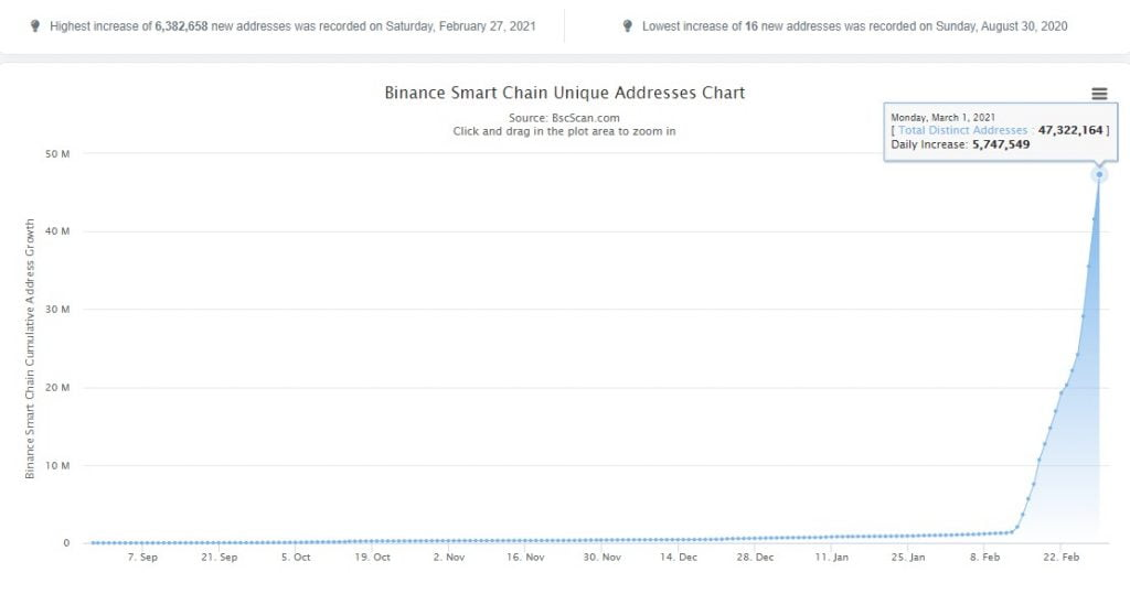 Binance Smart Chain Unique Addresses Increased by 2,265% in 2 Weeks 5