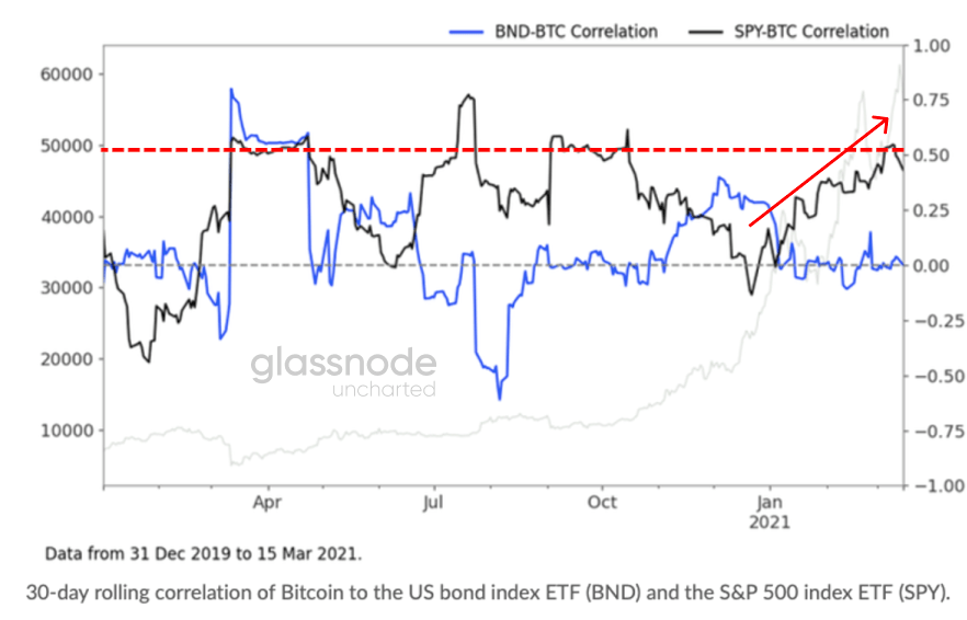Bitcoin's 30-Day Correlation with the S&P500 Reaches March 2020 Levels 15