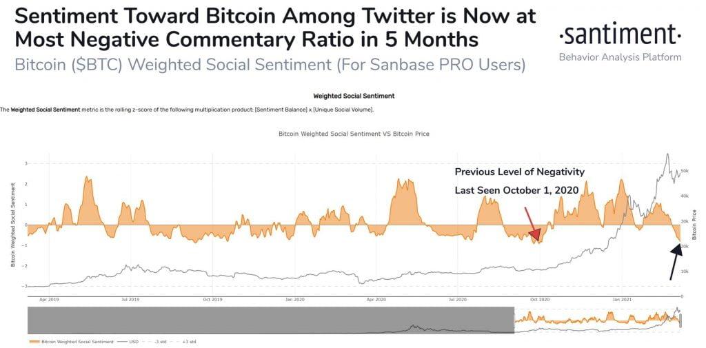 Bitcoin's Twitter Sentiment at its Most Bearish Since Oct. 1st 2020 14