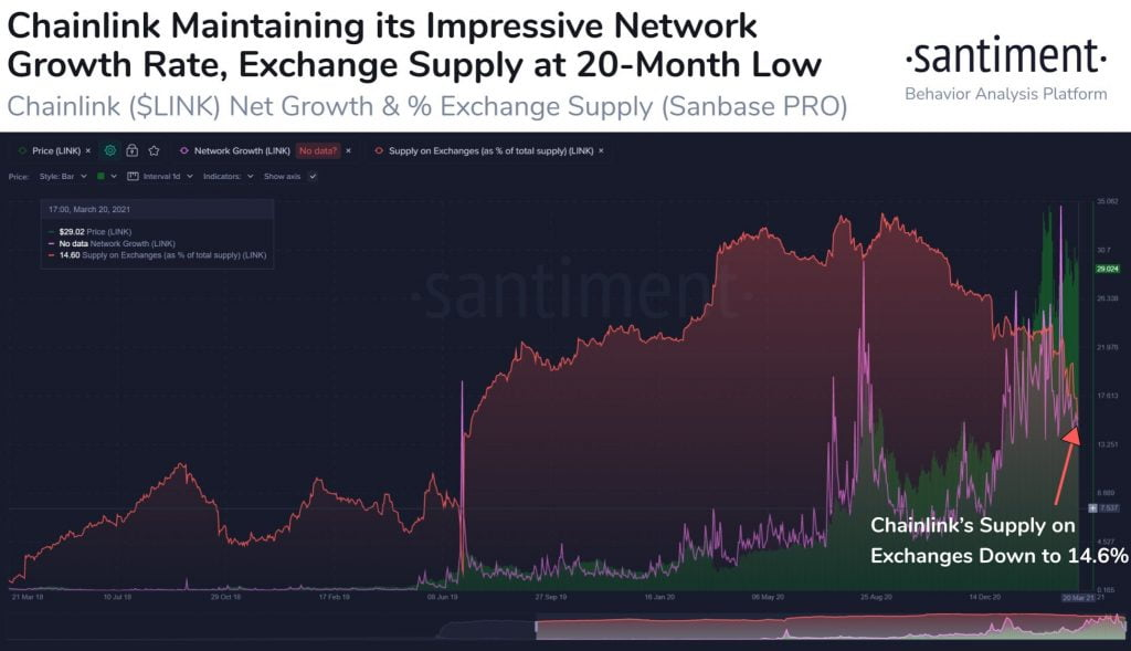 Chainlink Reserves on Crypto Exchanges Drop to 14.6% of Total Supply 3