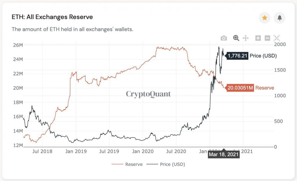 Ethereum Reserves on Crypto Exchanges Hit a 2 Year Low 17