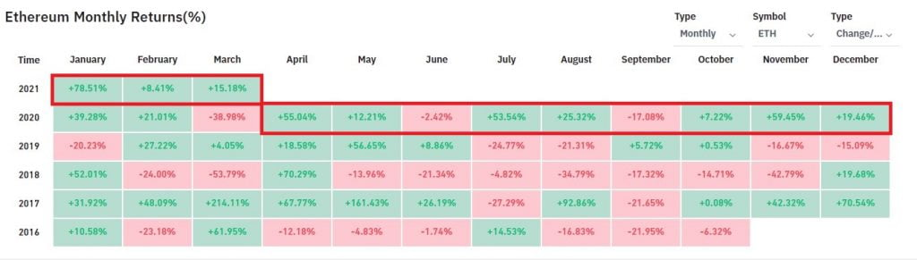 Ethereum has Had Positive Returns for 10 of the last 12 Months 15