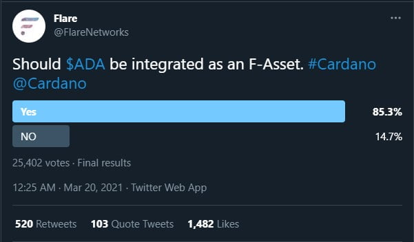 Flare Networks Community Votes 'Yes' to Integrating Cardano (ADA) 15