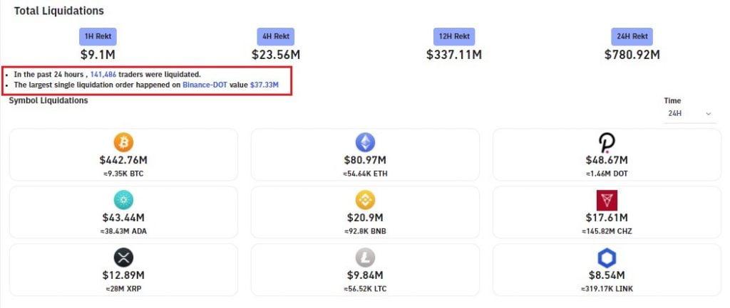 Polkadot Trade Worth $37.33M Liquidated in Latest Crypto Market Dip 13