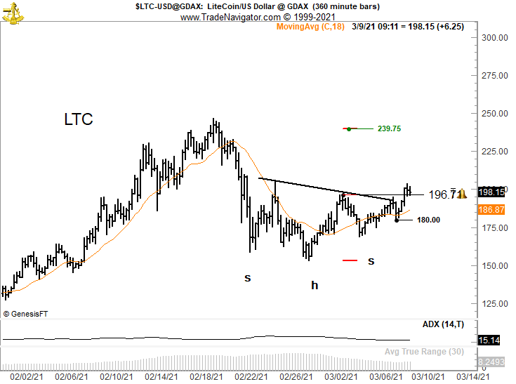 Litecoin's Inverted Head & Shoulders Pattern Could See LTC Retest $240 15