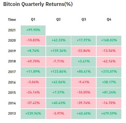 Bitcoin (BTC) has an 18.5% Chance of Hitting $100k by End of Year 16