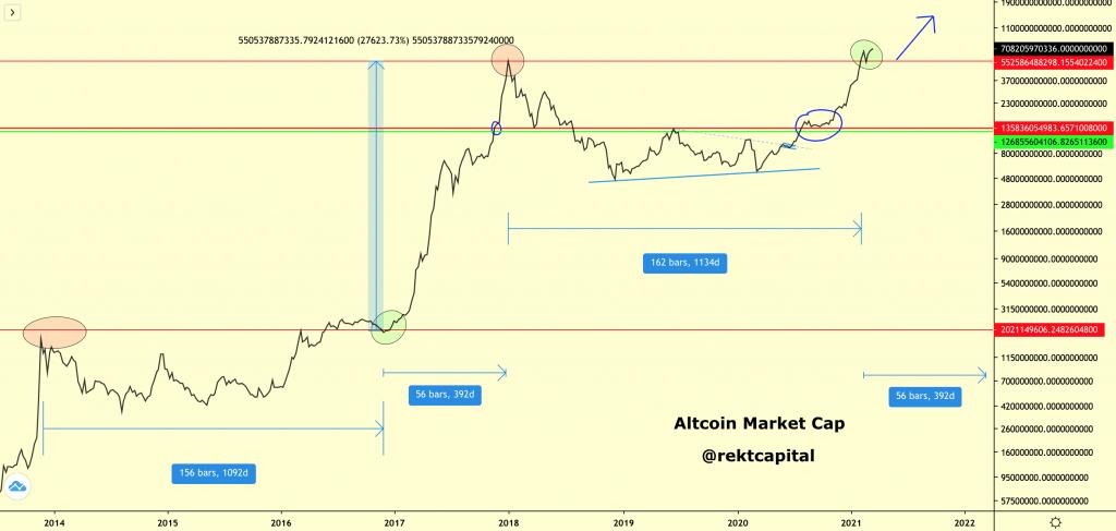 La capitalisation boursière d'Altcoin pourrait augmenter de 27000% en un an - Crypto Analyst 17
