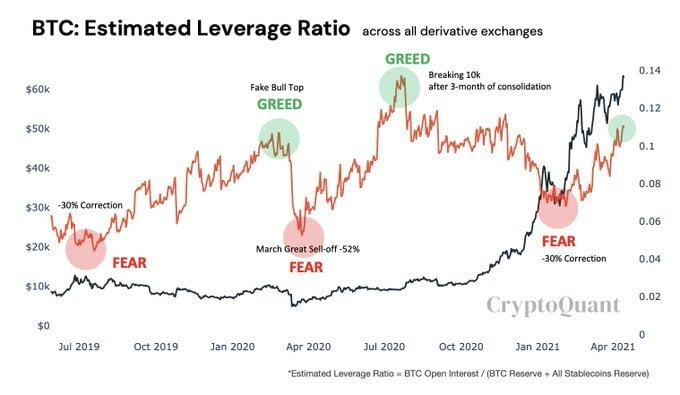 Bitcoin Could Be in the Greed Stage Based on High Leverage Being Used 14