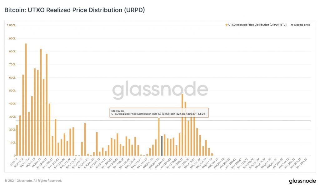 Bitcoin (BTC) a un solide support en chaîne à 47k $ 16