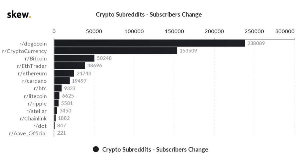 Dogecoin éclipse BTC, ETH, XRP dans les nouveaux abonnements Reddit cette semaine 15