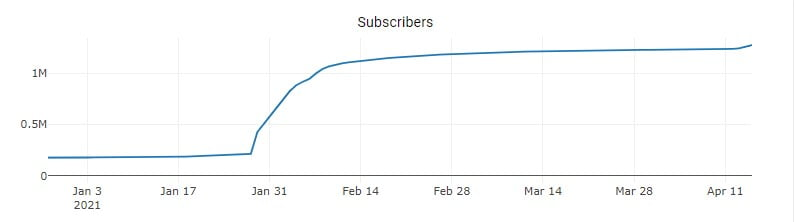 Dogecoin (DOGE) Subreddit Subscribers Have Increased by 7.67x in 2021 18