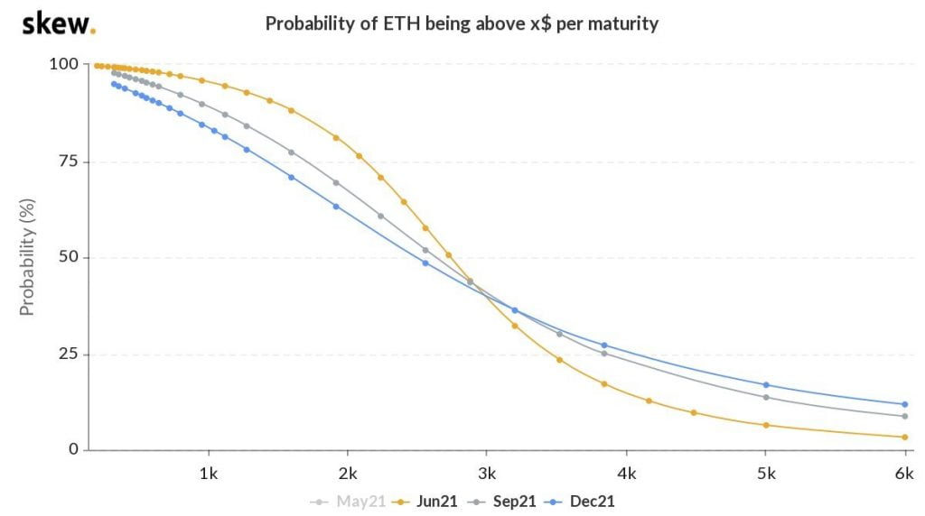 Ethereum (ETH) has a 6% Chance of Hitting $5k by June 2021 16