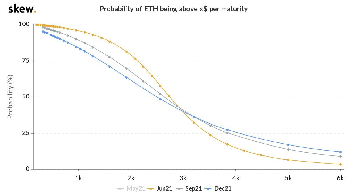 Ethereum (ETH) has a 6% Chance of Hitting $5k by June 2021 15