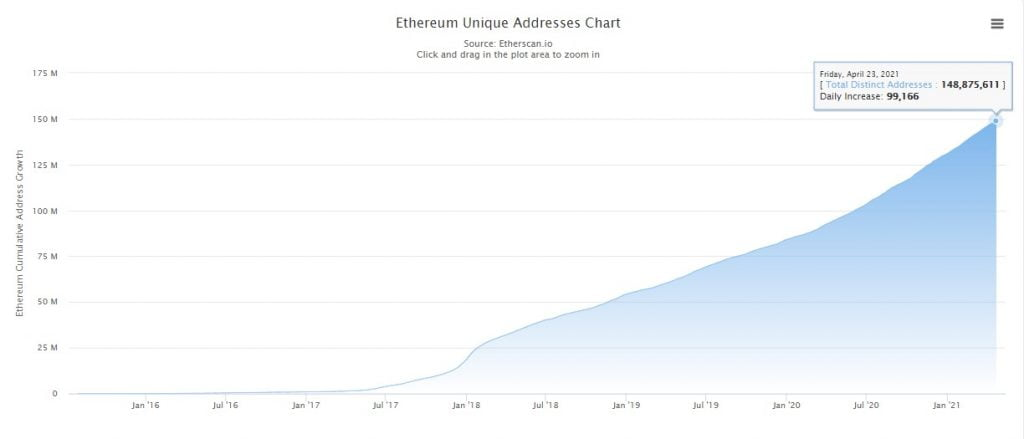 Ethereum (ETH) Active Addresses Hit an All-time High of 771k 16