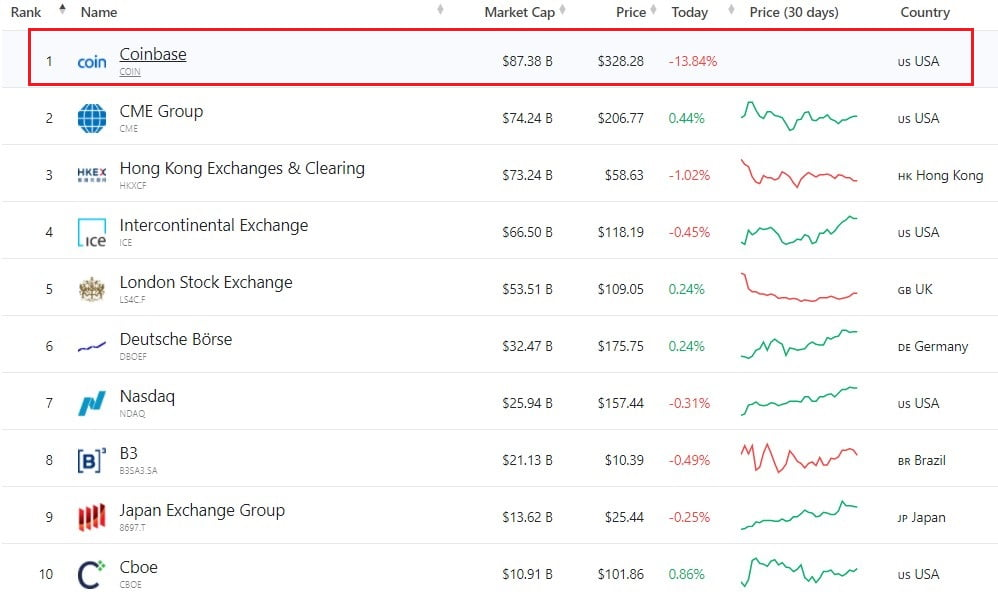 Coinbase Closes Day 1 of Trading as the World's Most Valuable Exchange 17
