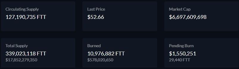FTX Destroys $6.462M worth of FTX Token (FTT) in Latest Token Burn 17