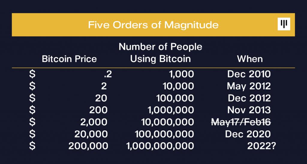 Bitcoin (BTC) Will Hit $200k in 2022 - Pantera CEO 15