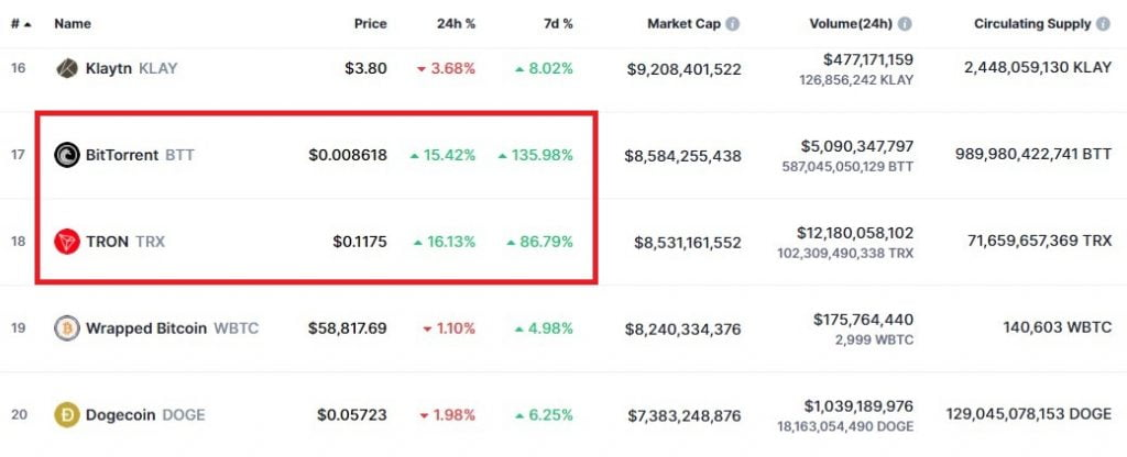 TRX Hits 3 Year High of $0.1212, USDT on TRON Inches Closer to $20B 12