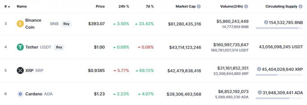XRP Reenters The top 5 Digital Assets on Coinmarketcap 15