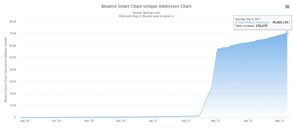Binance Smart Chain Daily Transaction Count hits New High of 9.168M 18
