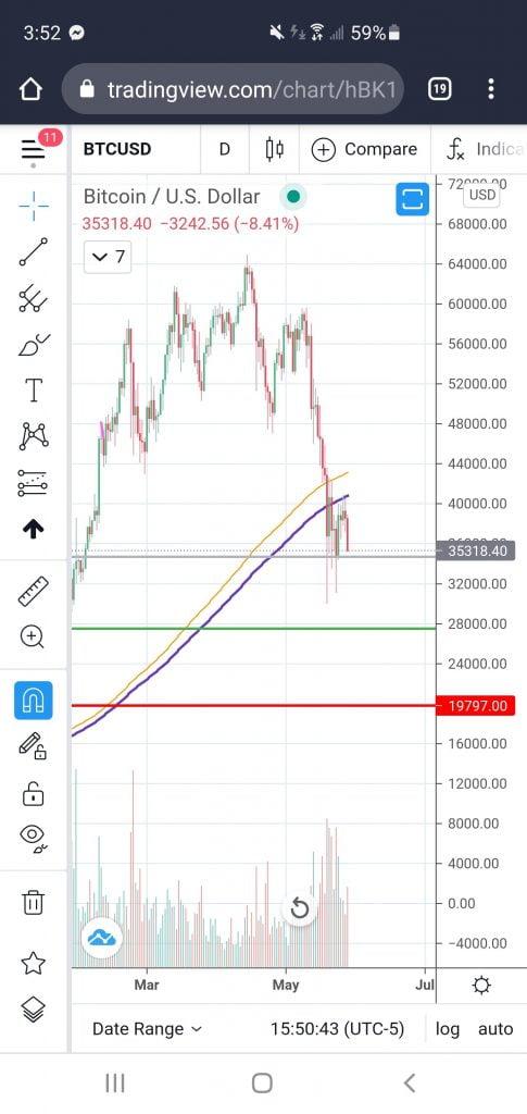 Bitcoin ne parvient pas à récupérer les points MA de 200 jours sur un marché baissier 15