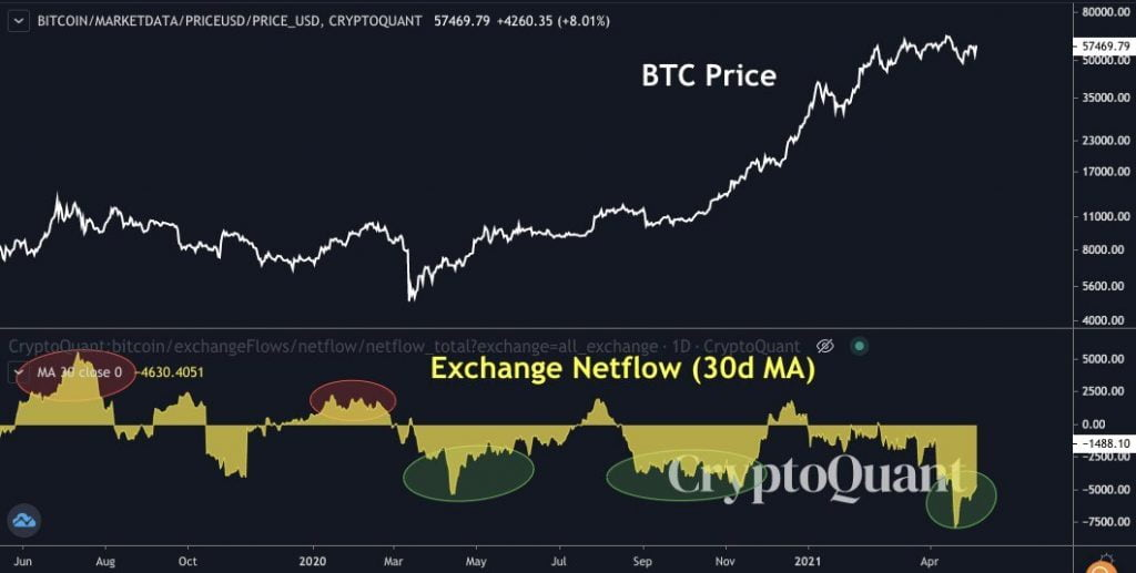 Bitcoin is Ready for Another Leg Up as Exchange Outflows Increase 17