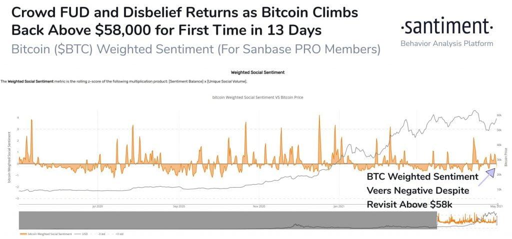 Les traders de Bitcoin n'ont pas encore montré leur confiance dans le récent passage de BTC à 58k $ 16
