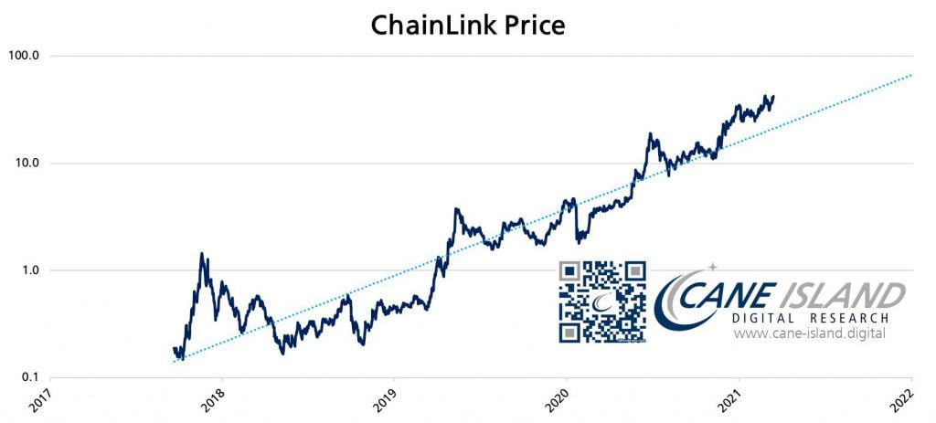 Chainlink's Network is Growing at a Rate of 12% Per Month - Analyst 17