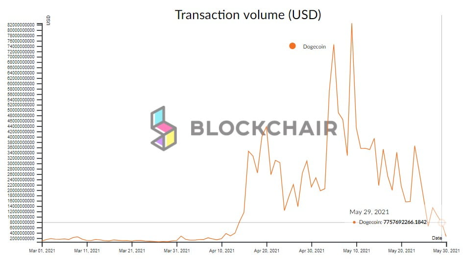 Dogecoin's Daily Transaction Value Drops by 90% From ATH of $82.54B 16