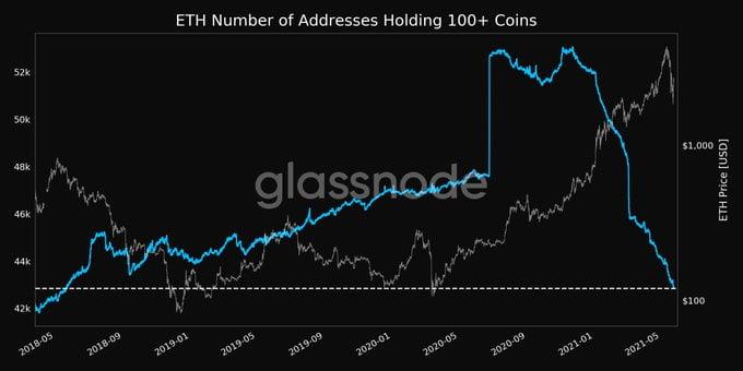 Количество адресов Ethereum с падением 100+ ETH до 3-летнего минимума 13