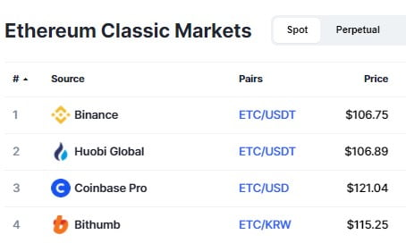 Ethereum Classic (ETC) se négocie à une prime de 13% sur Coinbase Pro 16