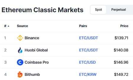 Ethereum Classic (ETC) Hashrate Hits an All-time High of 33TH/s 13