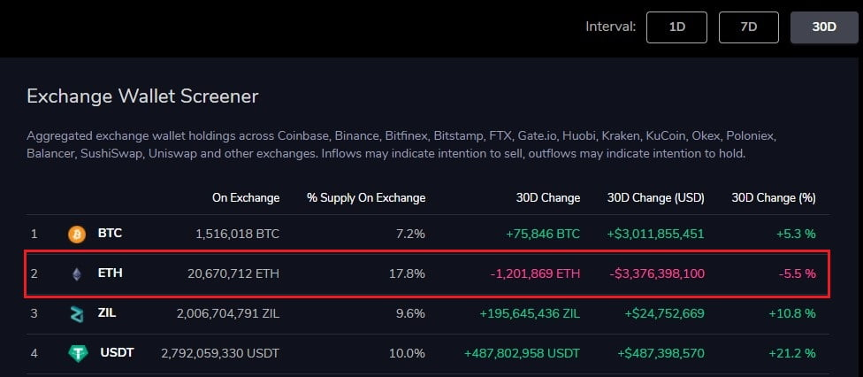 Ethereum Outflows From Exchanges Resume, 403k ETH Moved in 24hrs 20