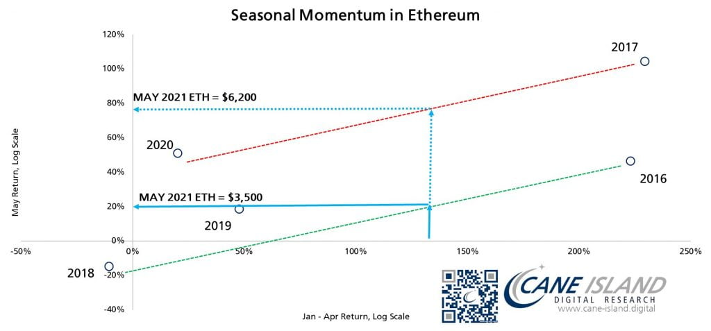 Ethereum (ETH) Could Close the Month of May Between $3.5k and $6.2k 18